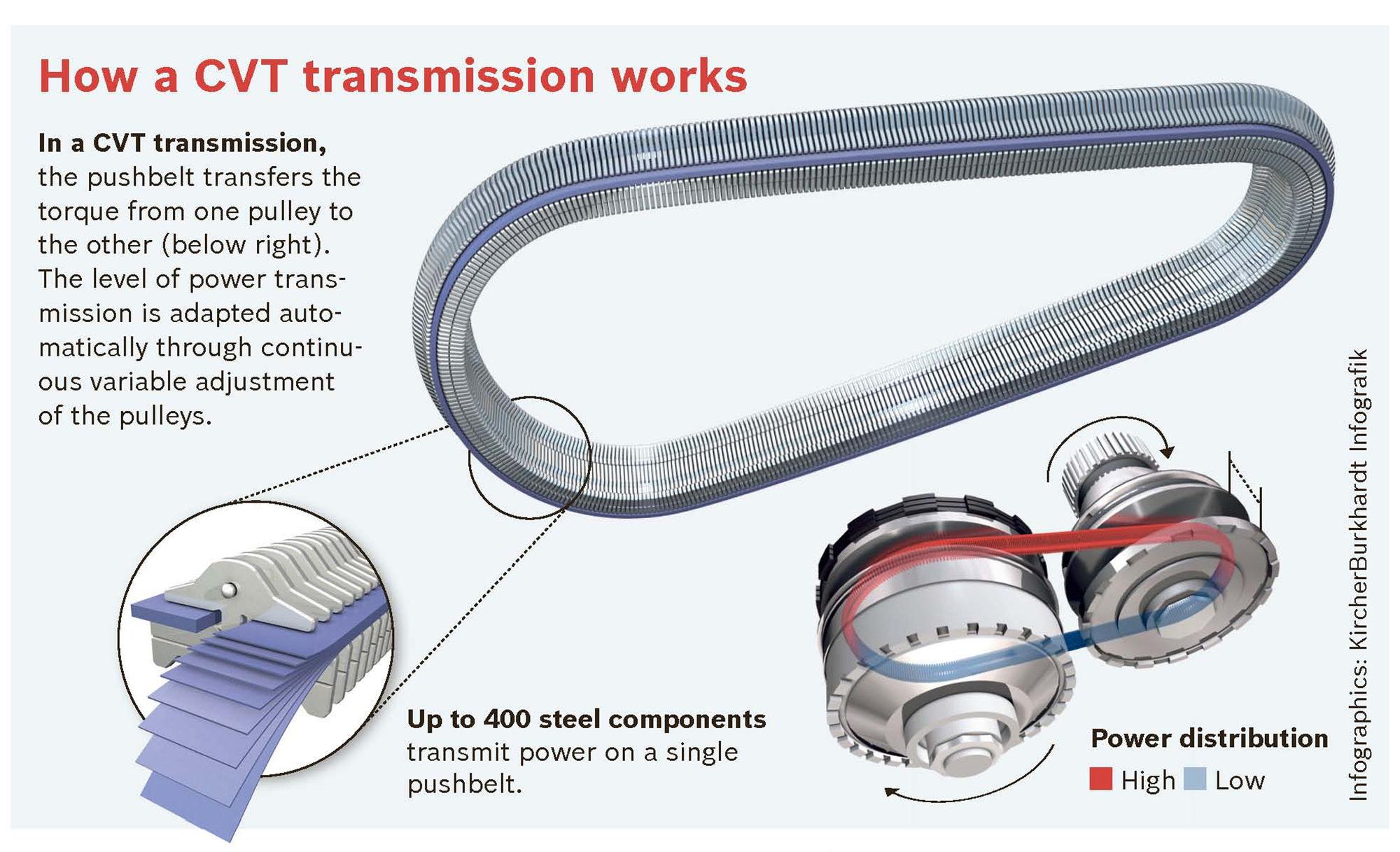 Chain Drive Vs Belt Drive Car
