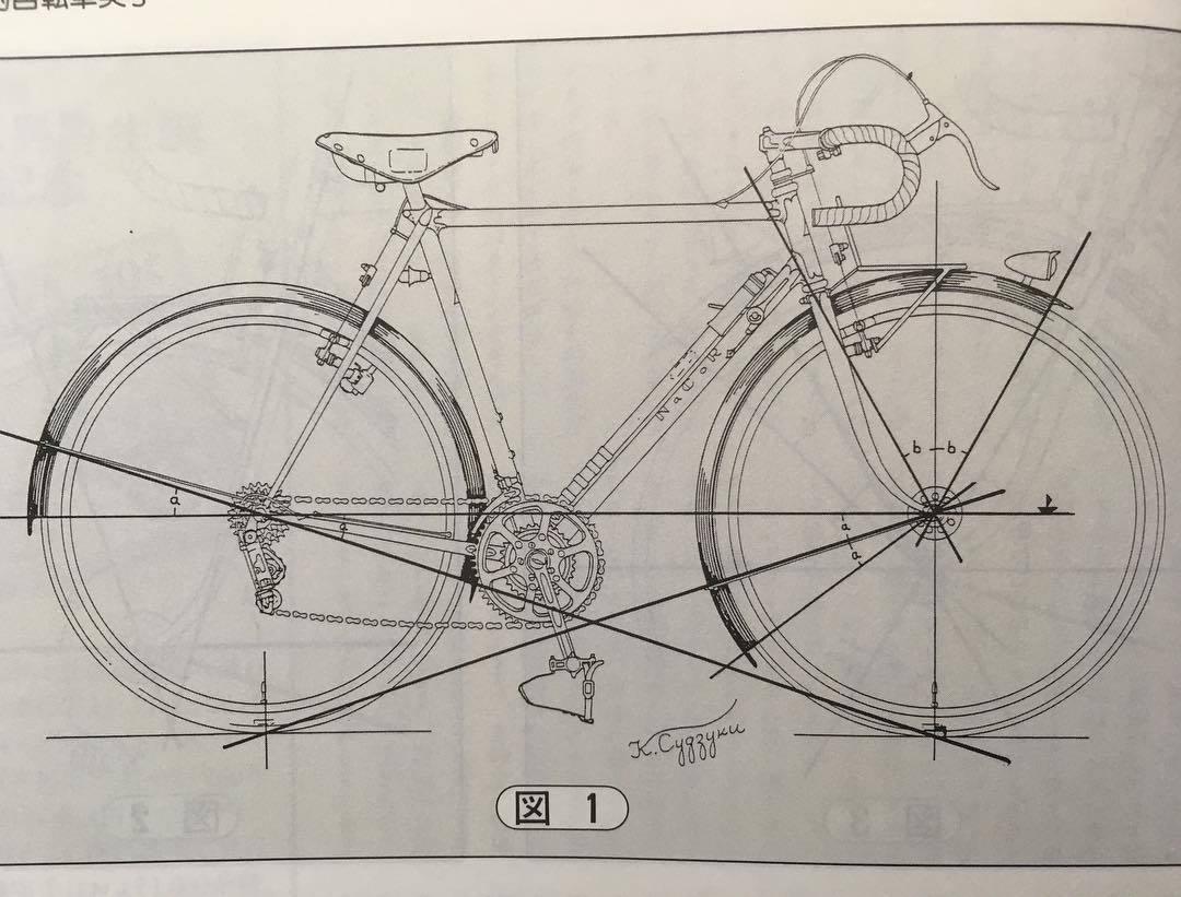 Aesthetic Guide for Bikes? - Bike Forums