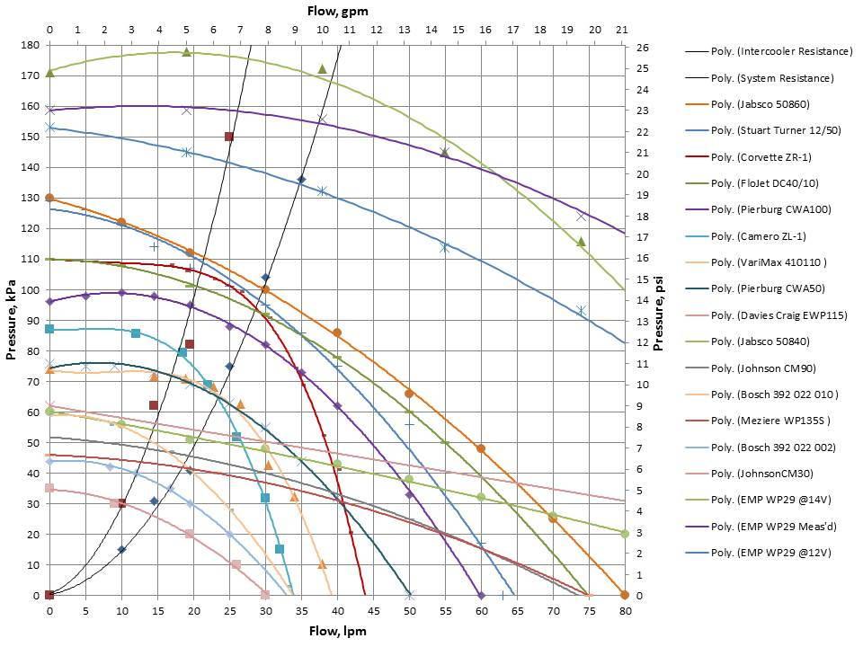 Intercooler pump flow testing results - Page 2 - LS1TECH