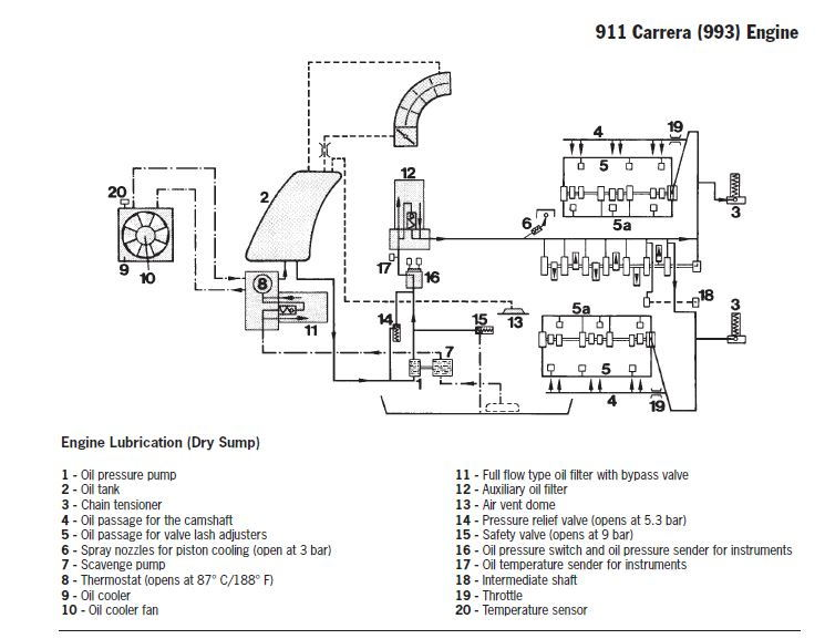 Understanding Oil Tank  Oil Lines And Breather