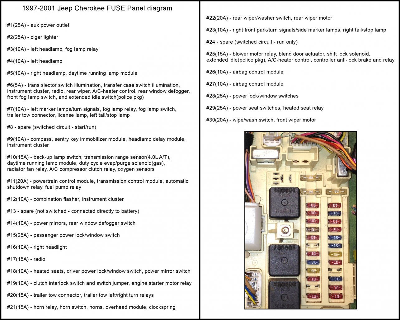 Jeep Zj Fuse Diagram - Diagram Schematics  Jeep Grand Cherokee Fuse Box Diagram on