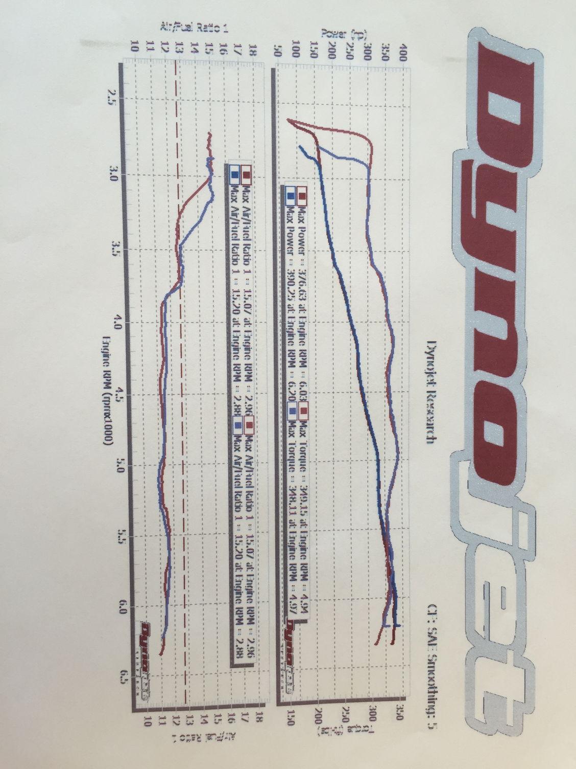 Rc F Dyno Procedures - Clublexus
