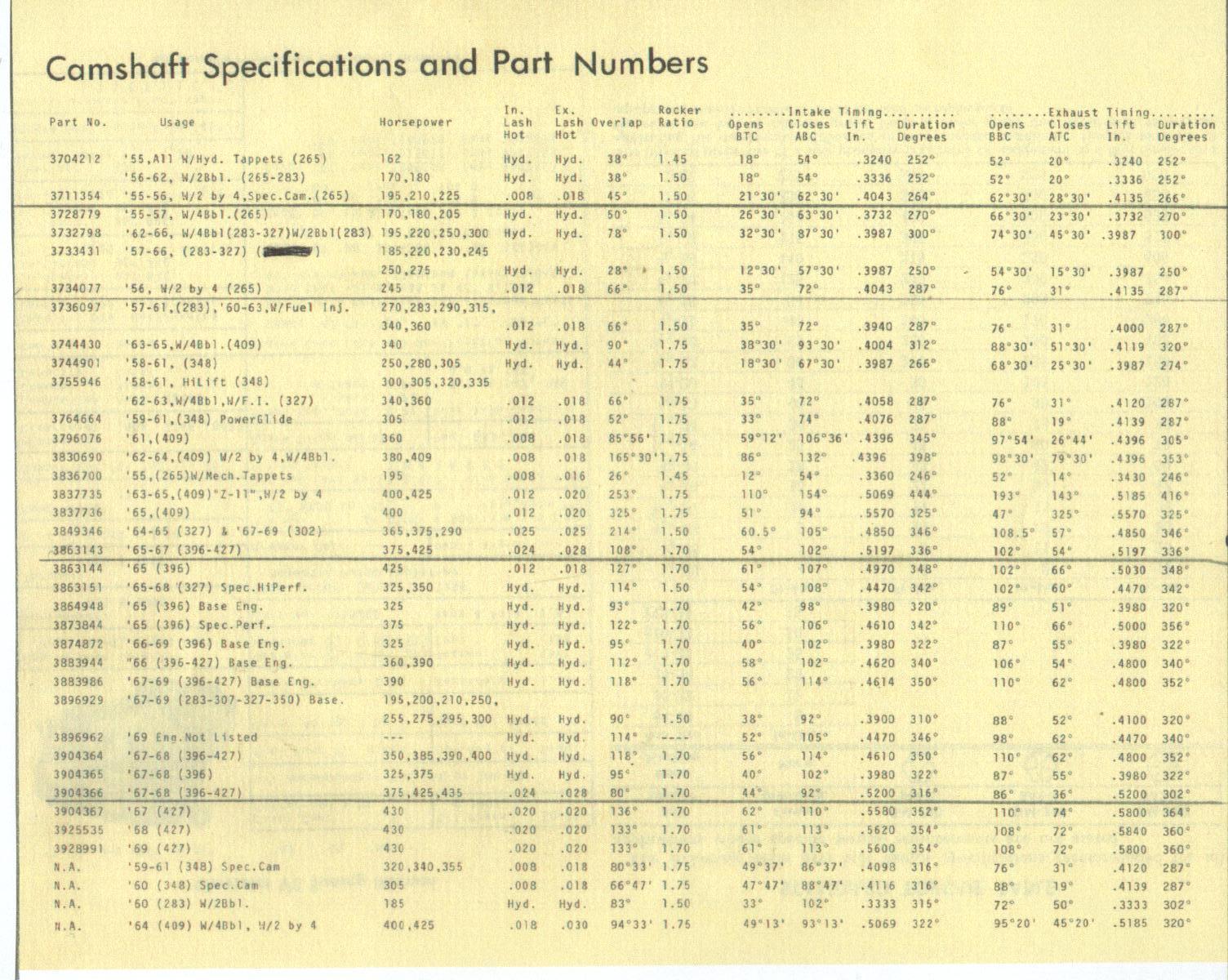 62 340 horsepower and torque graphs - CorvetteForum