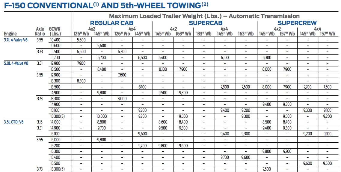 Truck Towing Capacity Chart 2017 2018 Best Cars Reviews