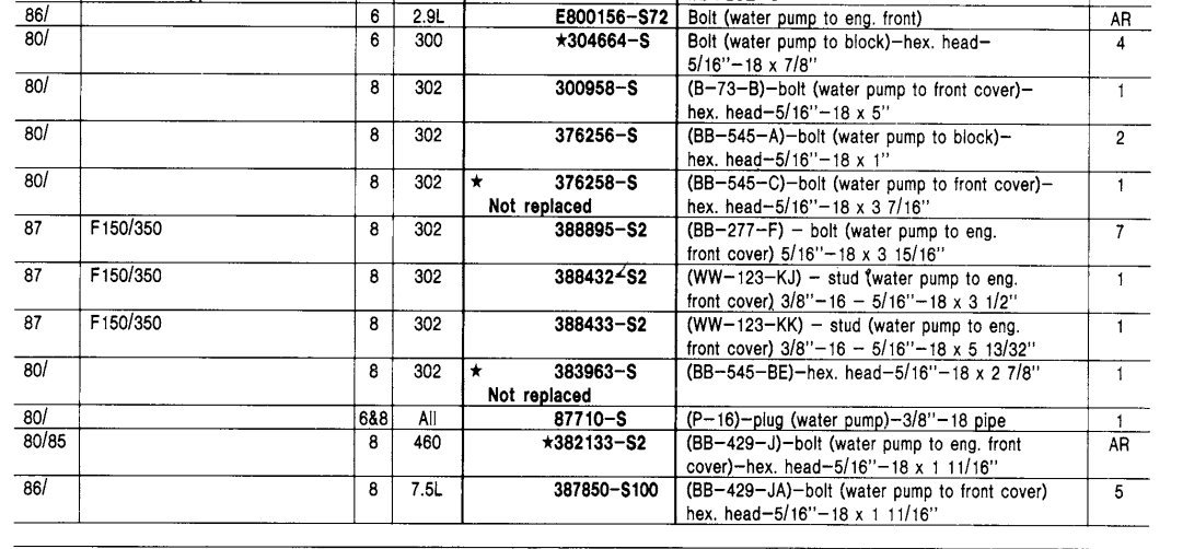 here is what the catalog lists for all the basic 8501 water pump bolts for  all engines 1980-89    i would surmise the 302 and 351w are the same