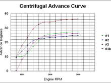 Advance curves from Ford Six.  Might be instructive.  Probably a good example for jeeps, a bit fast for trucks.  (Vacuum Advance disconnected, and hose plugged.)