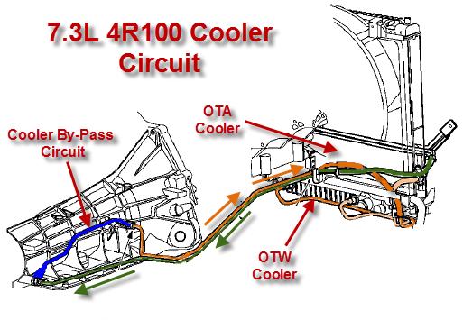 lockhart oil cooler installation instructions