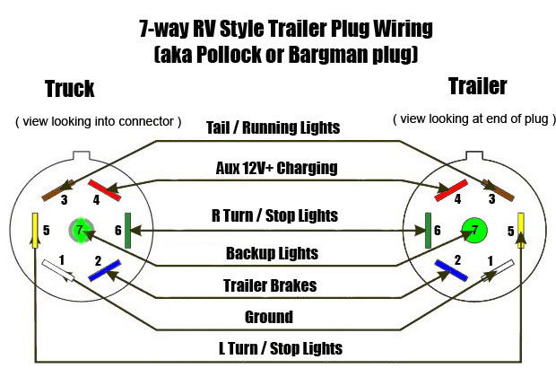 trailer lights ford truck enthusiasts forums