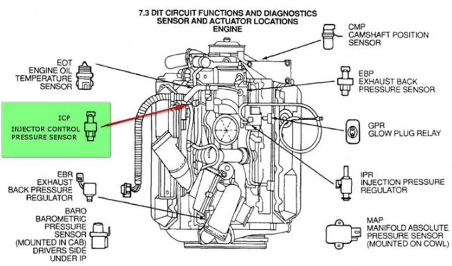 Powerstroke Wiring Harness Spot on 7.3 alternator harness, 7.3 engine harness, 7.3 wire harness, 7.3 fuel harness,