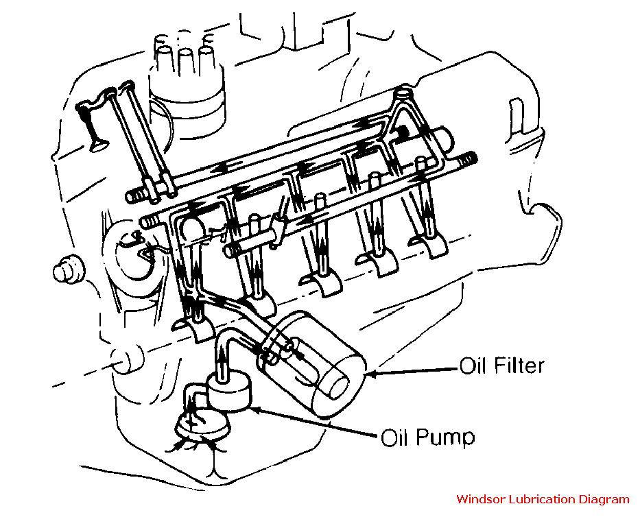 Oil pump not priming entire engine - Ford Truck Enthusiasts Forums