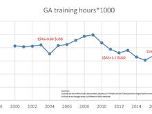 I wanted to see what the doom was going to look like the the flight-training segment of GA as that is my line of business. Quite frankly, I don't see it. In the early 200s we had a perod of rather low value of Australian dollars. From around the time of the GFC our dollar went up and that is the period of decline we see in flight training activity unitl about 2015. Our dollar has been weakening in the last few years and guess what, flight training hours seem to be picking up again.