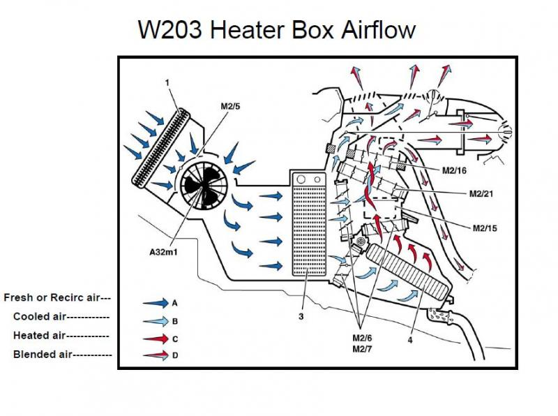 Barely getting any heat in C240 - MBWorld org Forums